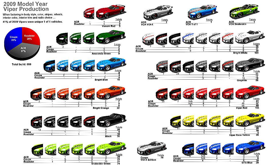 Dodge Viper Production Information & Statisics